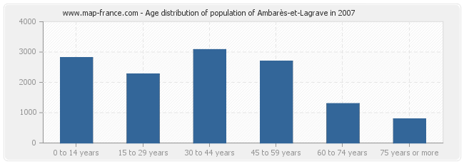Age distribution of population of Ambarès-et-Lagrave in 2007