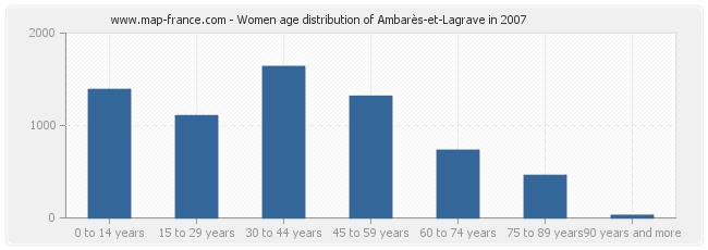 Women age distribution of Ambarès-et-Lagrave in 2007