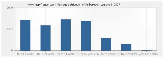 Men age distribution of Ambarès-et-Lagrave in 2007