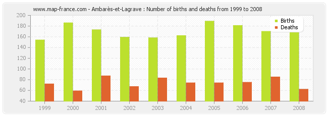 Ambarès-et-Lagrave : Number of births and deaths from 1999 to 2008