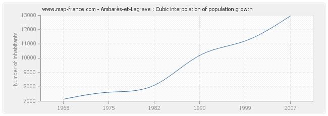 Ambarès-et-Lagrave : Cubic interpolation of population growth