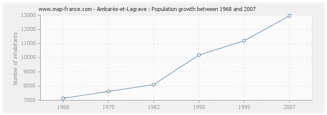 Population Ambarès-et-Lagrave