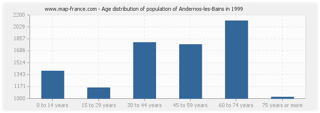 Age distribution of population of Andernos-les-Bains in 1999