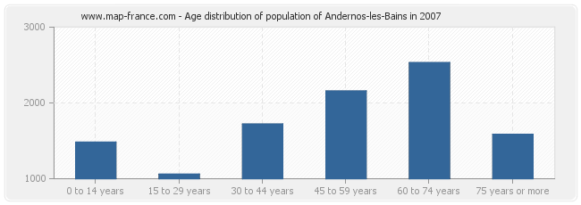 Age distribution of population of Andernos-les-Bains in 2007