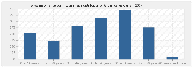 Women age distribution of Andernos-les-Bains in 2007