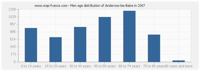 Men age distribution of Andernos-les-Bains in 2007
