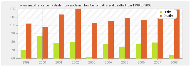 Andernos-les-Bains : Number of births and deaths from 1999 to 2008