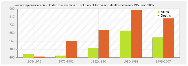 Andernos-les-Bains : Evolution of births and deaths between 1968 and 2007