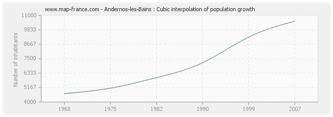Andernos-les-Bains : Cubic interpolation of population growth