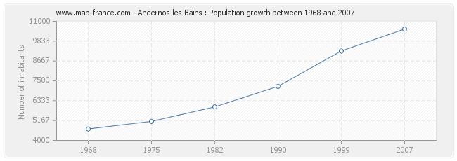 Population Andernos-les-Bains