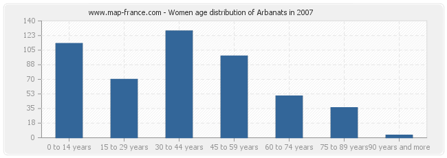 Women age distribution of Arbanats in 2007