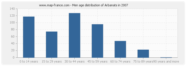 Men age distribution of Arbanats in 2007