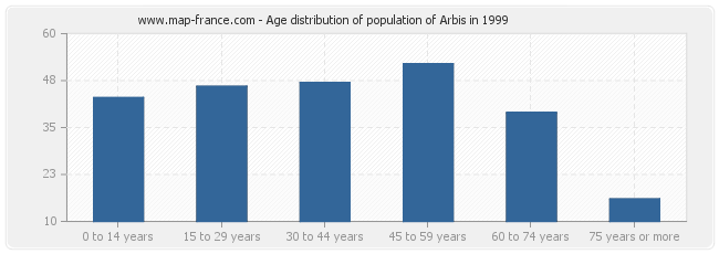 Age distribution of population of Arbis in 1999