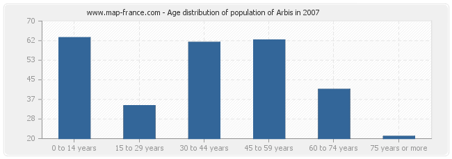 Age distribution of population of Arbis in 2007