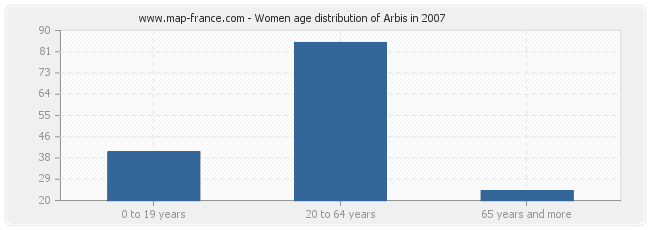 Women age distribution of Arbis in 2007