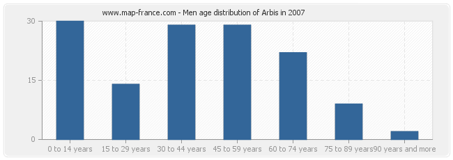 Men age distribution of Arbis in 2007