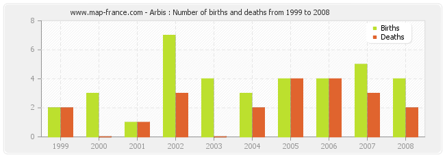 Arbis : Number of births and deaths from 1999 to 2008