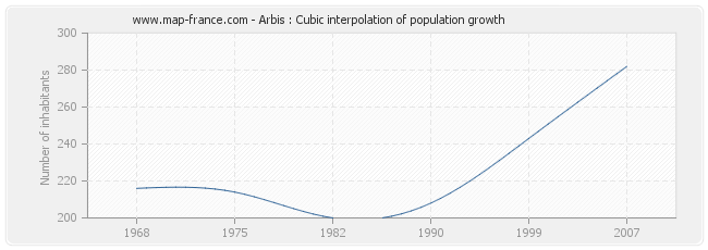 Arbis : Cubic interpolation of population growth