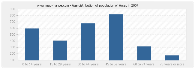 Age distribution of population of Arsac in 2007