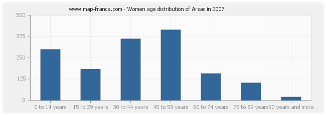 Women age distribution of Arsac in 2007