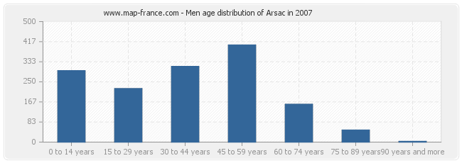 Men age distribution of Arsac in 2007