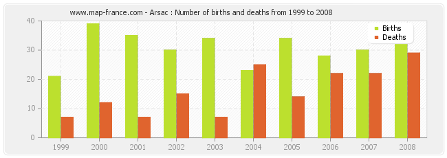 Arsac : Number of births and deaths from 1999 to 2008