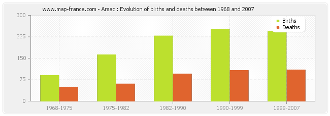 Arsac : Evolution of births and deaths between 1968 and 2007