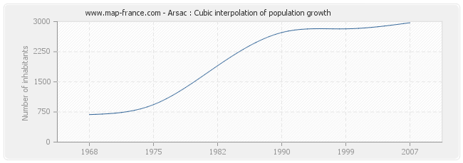 Arsac : Cubic interpolation of population growth