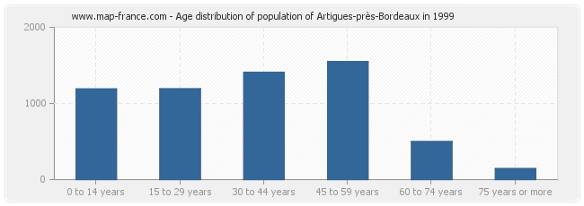 Age distribution of population of Artigues-près-Bordeaux in 1999