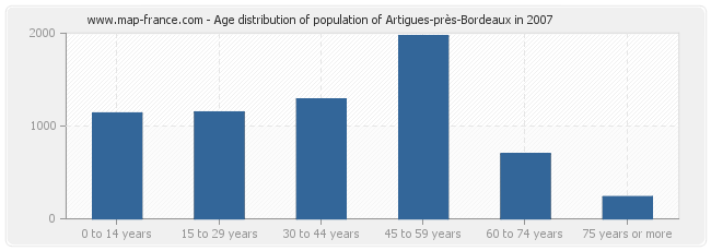 Age distribution of population of Artigues-près-Bordeaux in 2007