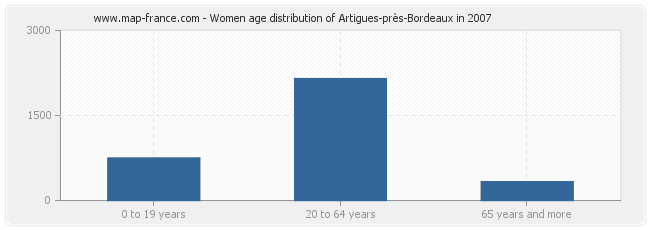 Women age distribution of Artigues-près-Bordeaux in 2007