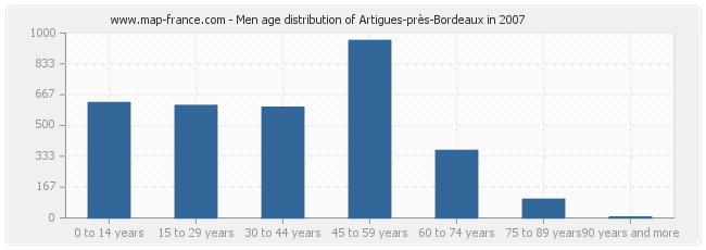 Men age distribution of Artigues-près-Bordeaux in 2007