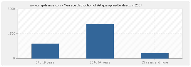 Men age distribution of Artigues-près-Bordeaux in 2007