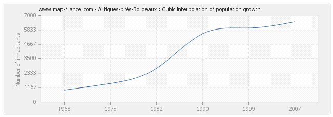 Artigues-près-Bordeaux : Cubic interpolation of population growth