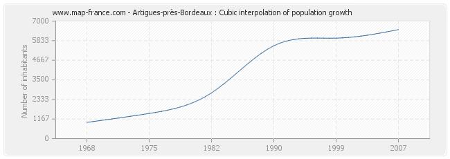 Artigues-près-Bordeaux : Cubic interpolation of population growth