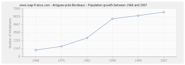Population Artigues-près-Bordeaux
