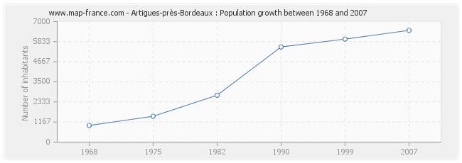 Population Artigues-près-Bordeaux