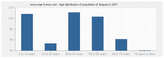 Age distribution of population of Asques in 2007
