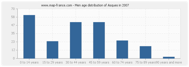 Men age distribution of Asques in 2007