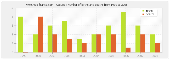 Asques : Number of births and deaths from 1999 to 2008