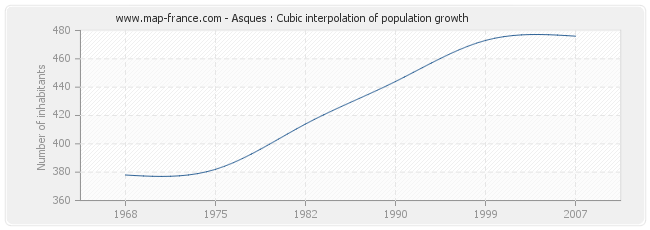 Asques : Cubic interpolation of population growth