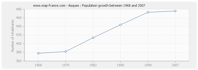 Population Asques