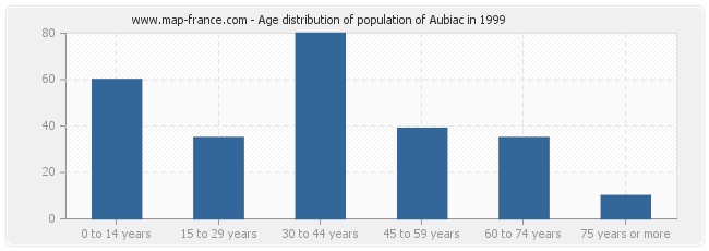 Age distribution of population of Aubiac in 1999