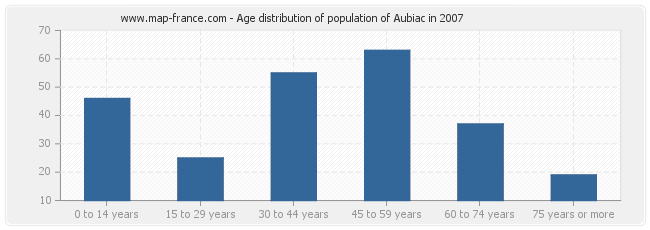 Age distribution of population of Aubiac in 2007