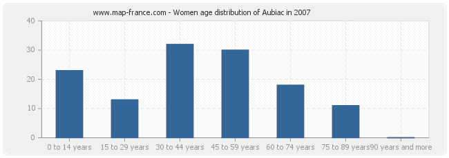 Women age distribution of Aubiac in 2007