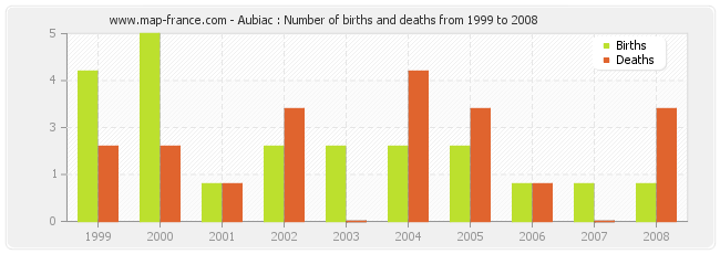 Aubiac : Number of births and deaths from 1999 to 2008