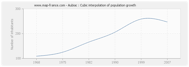 Aubiac : Cubic interpolation of population growth