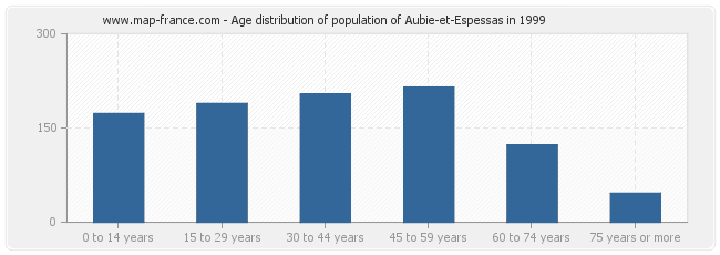 Age distribution of population of Aubie-et-Espessas in 1999