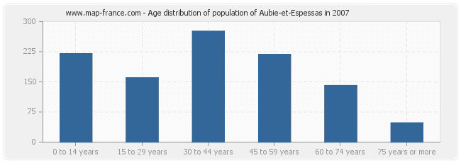 Age distribution of population of Aubie-et-Espessas in 2007