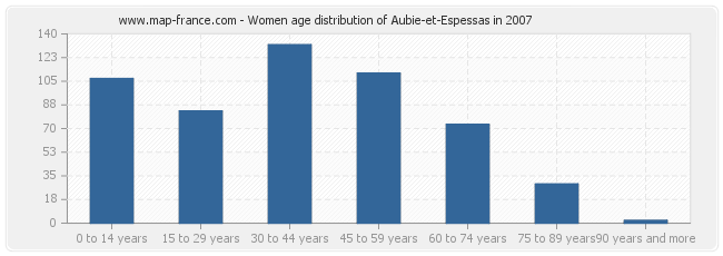 Women age distribution of Aubie-et-Espessas in 2007